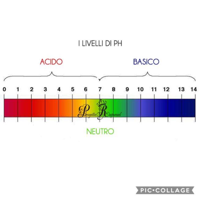 Livello PH
